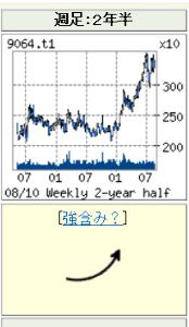 9064 - ヤマトホールディングス(株) ハイハイ、アゲアゲ!!
