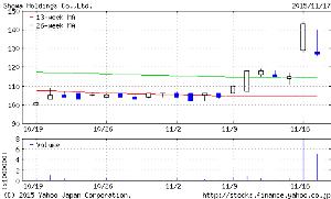 5103 - 昭和ホールディングス(株) 11/13~11/17で動きが類似している様に思います。 どちらもAPF絡んでますし。