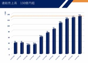 5103 - 昭和ホールディングス(株) 売上げも伸びているんですけどね。