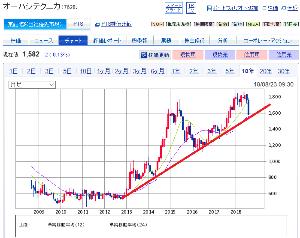 7628 - (株)オーハシテクニカ 日経だけ株価維持の官製相場で 中小株は厳しいけど 長期のサポートラインまで下げたので ここはそろそろ