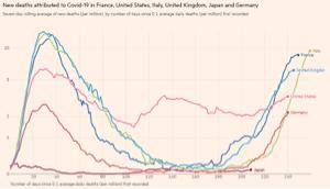 6925 - ウシオ電機(株) 再掲しますが、日本は コロナの恐怖を実は 味わっていないのです この死亡率のグラフを見てください 本