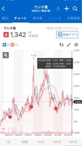 6925 - ウシオ電機(株) 丑年やからウシオ株が上がる? アホもここに極まれりや。  丑年ってのは、1000年に一回しか来んのか