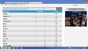 徒然なるままに( ^^) _U~~  リーグ戦で Sweden の6連敗 , Scotland や  Canada が連敗でリーグ戦を終