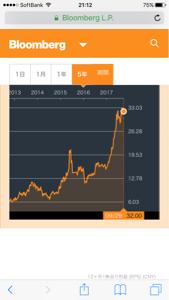 6697 - テックポイント ハイクビジョンの株価凄く伸びてる