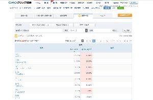 3914 - JIG-SAW(株) ちなみにJIG-SAWの貸株金利は、来週は14%→12%に、2ポイントのダウンです。 流石