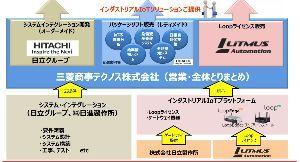 3914 - JIG-SAW(株) 先の図に三菱商事テクノスの名前が小さな字で出ていますが、同社の資料を見ると 日立(ゲートウエイ)とL