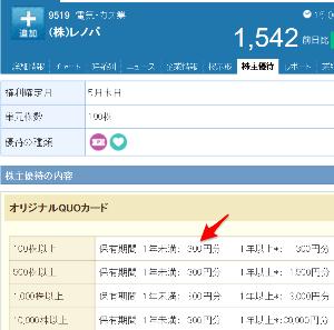 3512 - 日本フエルト(株) 9519レノバ 優待の 【 300円クオカード 】 も楽しみです -。