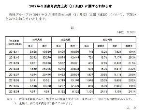 8005 - (株)スクロール  11月の月次がでた。 まずまずの数字かな🌸  〇会社予想    700億/売り上げ