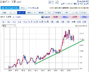 6490 - 日本ピラー工業(株) 好財務 キャッシュリッチ 高業績 低PBR低PER 配当そこそこ高い 増配あり  良い株だと思うけど