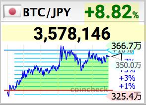 3807 - (株)フィスコ オオ〜ビットコイン爆上げ
