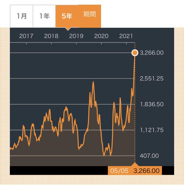5690 - リバーホールディングス(株) バルチック海運指数、上がりすぎ運賃高い