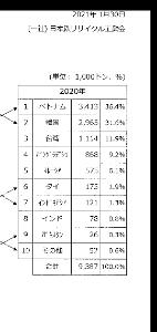 5690 - リバーホールディングス(株) 海外市況の最後はベトナムで〆です。 日本からの、鉄スクラップの現在最大の輸出先がベトナムです。 20