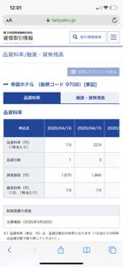 9708 - (株)帝国ホテル 逆日歩7.6(1日)  最高料率