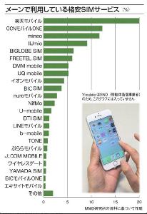 スマートフォン 格安スマホ SIM普及率ランキング  楽天が断トツです。