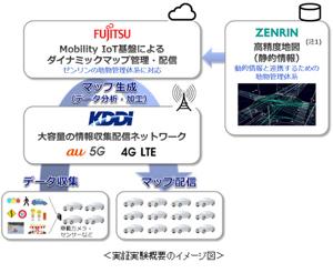 9474 - (株)ゼンリン 静的な3次元地図の準備が整いつつある一方で、動的データを組み合わせる取り組みについても動きが見え始め