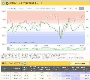 2121 - (株)ミクシィ 市場も落ち着いてきてます。11月に上昇を開始しそうな雰囲気。