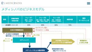 MNOV - メディシノバ 画像はメディシノバのホームページの抜粋です。  フェーズ1 成功確率20% フェーズ2 成功確率30