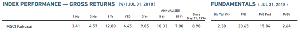 03319172 - eMAXISSlim先進国株式インデックス 連動するMSCI KOKUSAIのよそうPERは、16倍弱ですね(7月末)。