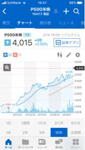 1547 - 上場インデックスファンド米国株式(S&P500) 綺麗なチャート。 10年チャートは右肩上がりです。