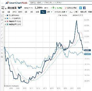 9986 - 蔵王産業(株) (2)為替レートの変動   当社グループの取扱商品は、約77%が欧米や中国メーカーからの輸入品であり