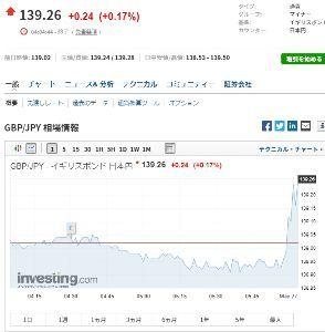 gbpjpy - イギリス ポンド / 日本 円 今の所、上にいってるけど、微妙な動きだね。