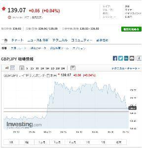 gbpjpy - イギリス ポンド / 日本 円 139.4手前まで行って、今は139.07か。 まあ、金曜日もそんな感じだったかな。