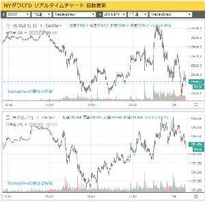 gbpjpy - イギリス ポンド / 日本 円 急に円高ってきたなあ。  ダウが結構、動いてるせいかな?