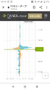 gbpjpy - イギリス ポンド / 日本 円 130じゃなくて下かぁ。 下のレンジ下限目指してますね。 128.96下抜ければ走りそう。128.3
