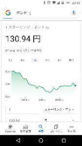 gbpjpy - イギリス ポンド / 日本 円 130.9