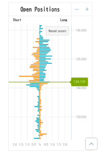 gbpjpy - イギリス ポンド / 日本 円 Lポジが結構溜まってますね。