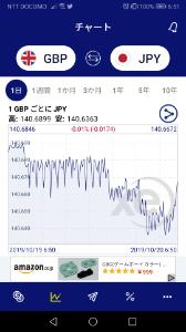 gbpjpy - イギリス ポンド / 日本 円 土日の動向も見れるってチャート見る限りは下がるどころか上がってますね
