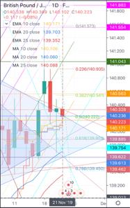 gbpjpy - イギリス ポンド / 日本 円 おはようございます。  昨日は18日までの日足三角持ち合いの上限あたりまで下げた感じでした。  今日