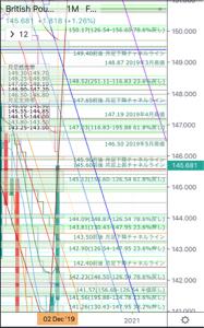 gbpjpy - イギリス ポンド / 日本 円 ポン円12月第2週終了時点での月足です。  概要、4月、5月高値を超えて147.95まで値を伸ばすも
