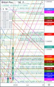 gbpjpy - イギリス ポンド / 日本 円 ポンドル2019年12月第2週終了時点の月足です。  概要、月足50SMA(1.3209)を上にブレ