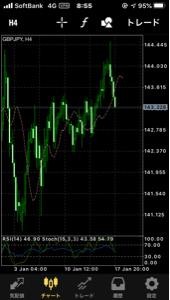 gbpjpy - イギリス ポンド / 日本 円 ドル円がどうであろうと 再度141に下がる レンジ相場だ  そう思う そう思わない