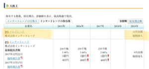3747 - (株)インタートレード 社長のブログ営業日は毎日更新してたのに今日途絶えた… ちなみにワシが昨日、ソルクシーズ