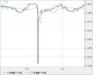 jodjpy - ヨルダン ディナール / 日本 円 なんかすっきりしないよね。 これは豪ドル/NZドルなんだけど豪ドルの方が例のタイミングで結構下げた。