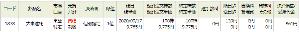 1878 - 大東建託(株) 昨日買っていた、9765円の玉は、  9765円→9775円 +10円抜き  で、薄利で売