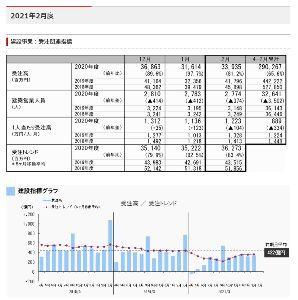 1878 - 大東建託(株) 2021年2月度業績速報 https://www.kentaku.co.jp/corporate/i