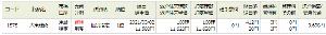 1878 - 大東建託(株) 2日の大幅下落の日に買った、11580円の玉を、  11580円→11620円 +30円抜