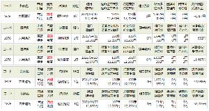 1878 - 大東建託(株) 4月下旬からの押し目で、買い増した、12280円、12180円、12070円、11800円、1167