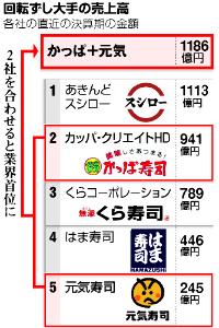 7421 - カッパ・クリエイト(株) 2013年、元気寿司との経営統合が決まらなくてヨカッタ、とつくづく思うよ。 コロアトム含む株主として