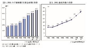 7148 - (株)FPG 矢野経済研究所 JOL(日本型オペレーティング・リース)市場の動向調査(2017年) より、 JOL