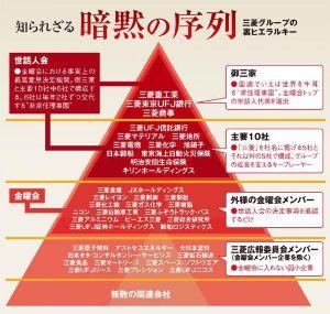 8410 - (株)セブン銀行  総合商社は 暗黙の秩序   三菱カースト制度