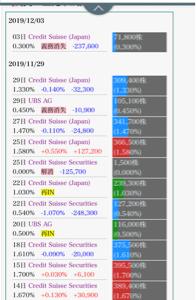 7746 - 岡本硝子(株) 3日にスイスが23万一気に買い戻して義務消失ってどーゆー事⁉︎ そもそもこの日は出来高が21万しか無