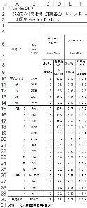 9861 - (株)吉野家ホールディングス 吉野家が使っている牛肉、アメリカ産のショートプレートは、確かに価格が下がってきているけど、これが株価