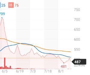 3469 - (株)デュアルタップ どこが【最高のチャート】でどこが下がってないん?