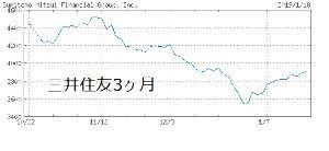 8316 - (株)三井住友フィナンシャルグループ >海外融資を更に拡大できるほどの 日本企業の海外有力ベンチャーM&Aを主導できればいいのだが、