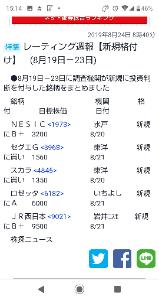 4845 - (株)スカラ 東洋証券レーティング1350