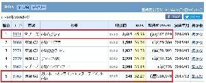 3765 - ガンホー・オンライン・エンターテイメント(株) ガンホーが、2000円でもおかしくないのは、ROAを比較すればわかる。 ミクシイと比較して、株価低す